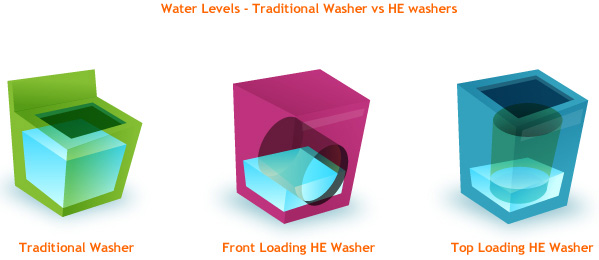 Water Levels - Traditional Washers vs HE washers